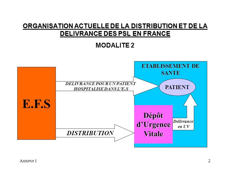 Annexe 13 ORGANISATION ACTUELLE DE LA DISTRIBUTION ET DE LA DELIVRANCE DES PSL EN FRANCE MODALITE 3 E.F.S PATIENT ETABLISSEMENT DE SANTE DELIVRANCE POUR UN PATIENT HOSPITALISE DANS l E.S DISTRIBUTION Délivrance en UV relais Urgence DELIVRANCE POUR UN PATIENT HOSPITALISE DANS L ES DEPÔT
