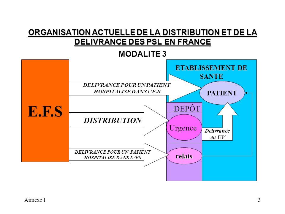 Annexe 14 ORGANISATION ACTUELLE DE LA DISTRIBUTION ET DE LA DELIVRANCE DES PSL EN FRANCE MODALITE 4 E.F.S PATIENT ETABLISSEMENT DE SANTE DELIVRANCE POUR UN PATIENT HOSPITALISE DANS l E.S DISTRIBUTION Délivrance en UV relais Dépôt Urgence délivrance DELIVRANCE POUR UN PATIENT HOSPITALISE DANS LES DISTRIBUTION