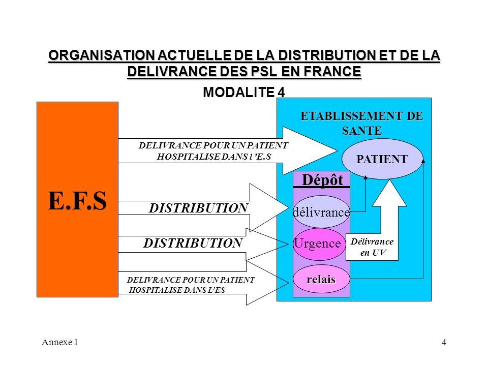 Annexe 14 ORGANISATION ACTUELLE DE LA DISTRIBUTION ET DE LA DELIVRANCE DES PSL EN FRANCE MODALITE 4 E.F.S PATIENT ETABLISSEMENT DE SANTE DELIVRANCE PO