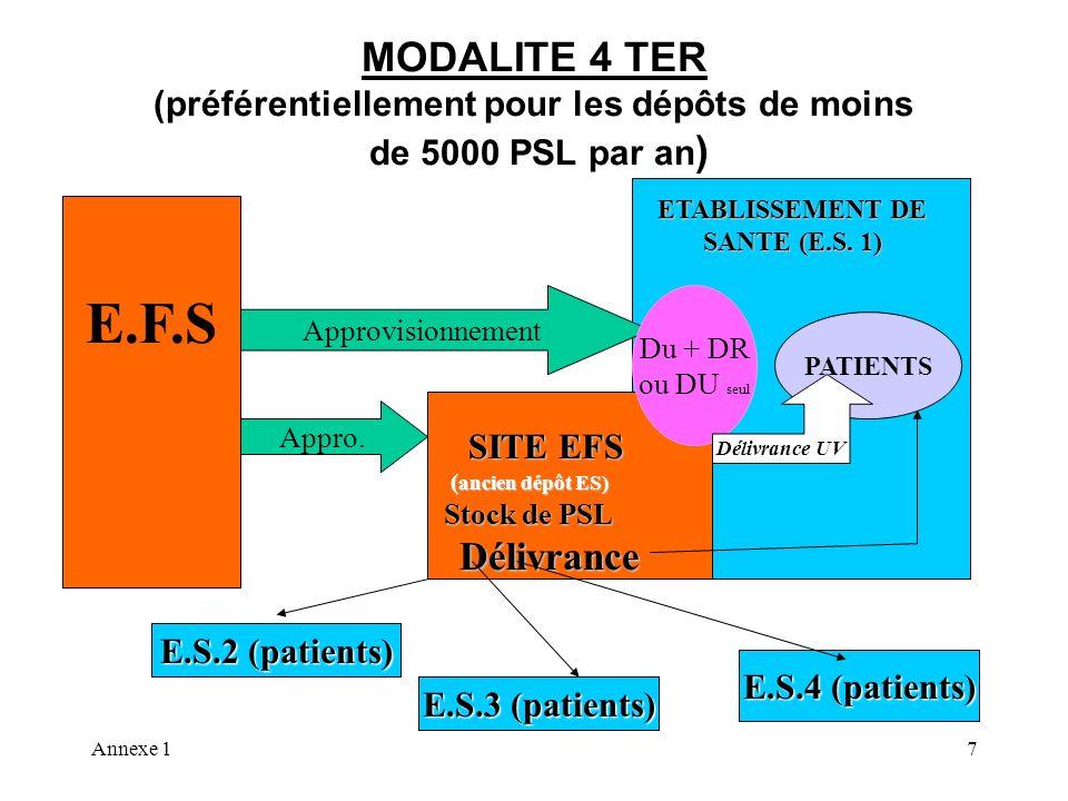 Annexe 17 MODALITE 4 TER (préférentiellement pour les dépôts de moins de 5000 PSL par an ) E.F.S PATIENTS ETABLISSEMENT DE SANTE (E.S. 1) E.S.4 (patie
