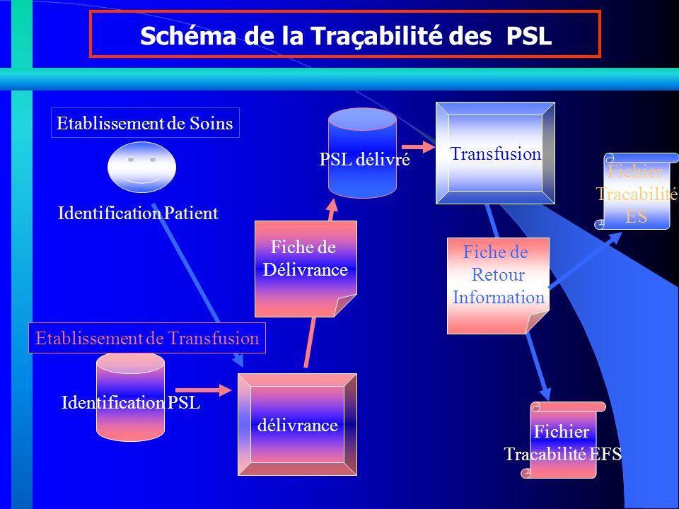 Schéma de la Traçabilité des PSL Identification PSL PSL délivré Fiche de Délivrance Fiche de Retour Information Fichier Tracabilité EFS Fichier Tracabilité ES Etablissement de Soins délivrance Transfusion Etablissement de Transfusion Identification Patient