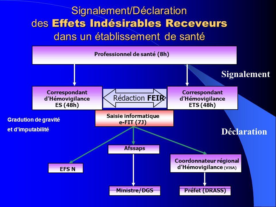 Signalement/Déclaration des Effets Indésirables Receveurs dans un établissement de santé Coordonnateur régional dHémovigilance (VISA) Préfet (DRASS) Afssaps Ministre/DGS EFS N Rédaction FEIR Correspondant dHémovigilance ES (48h) Correspondant dHémovigilance ETS (48h) Saisie informatique e-FIT (7J) Professionnel de santé (8h) Signalement Déclaration Gradution de gravité et dimputabilité