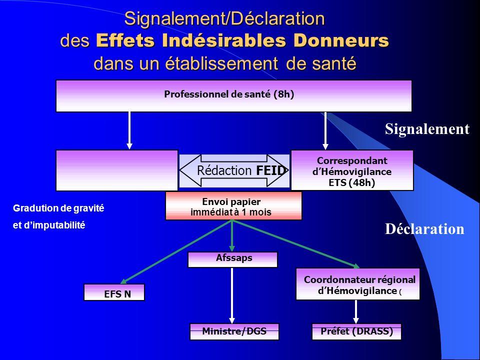Signalement/Déclaration des Effets Indésirables Donneurs dans un établissement de santé Coordonnateur régional dHémovigilance ( Préfet (DRASS) Afssaps Ministre/DGS EFS N Rédaction FEID Correspondant dHémovigilance ETS (48h) Envoi papier immédiat à 1 mois Professionnel de santé (8h) Signalement Déclaration Gradution de gravité et dimputabilité