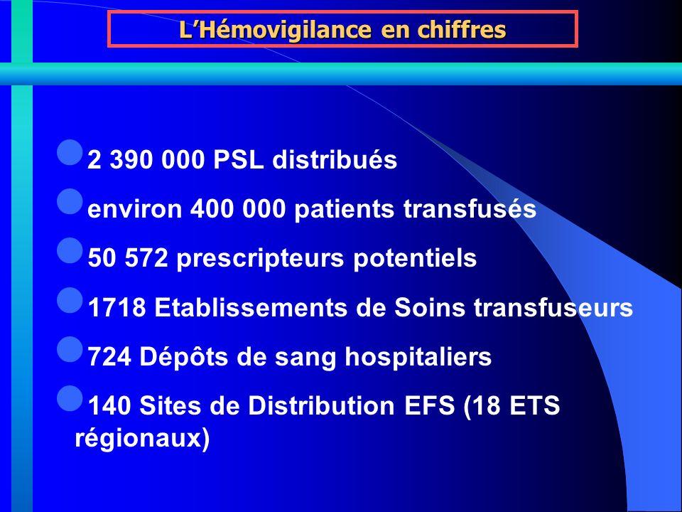 2 390 000 PSL distribués environ 400 000 patients transfusés 50 572 prescripteurs potentiels 1718 Etablissements de Soins transfuseurs 724 Dépôts de sang hospitaliers 140 Sites de Distribution EFS (18 ETS régionaux) LHémovigilance en chiffres