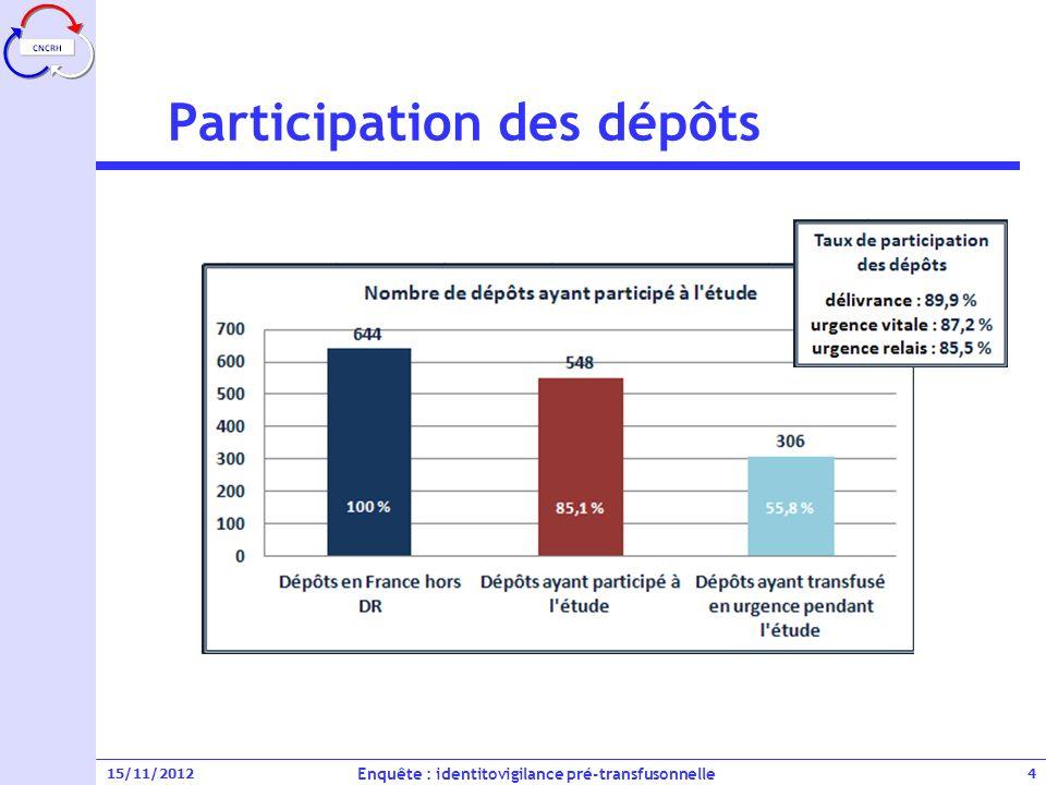 15/11/2012 Délais de délivrance et de transfusion Enquête : identitovigilance pré-transfusonnelle 15