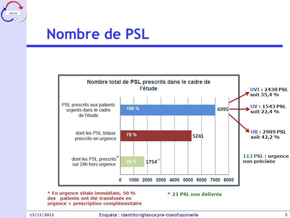 15/11/2012 Nombre de PSL Enquête : identitovigilance pré-transfusonnelle 6