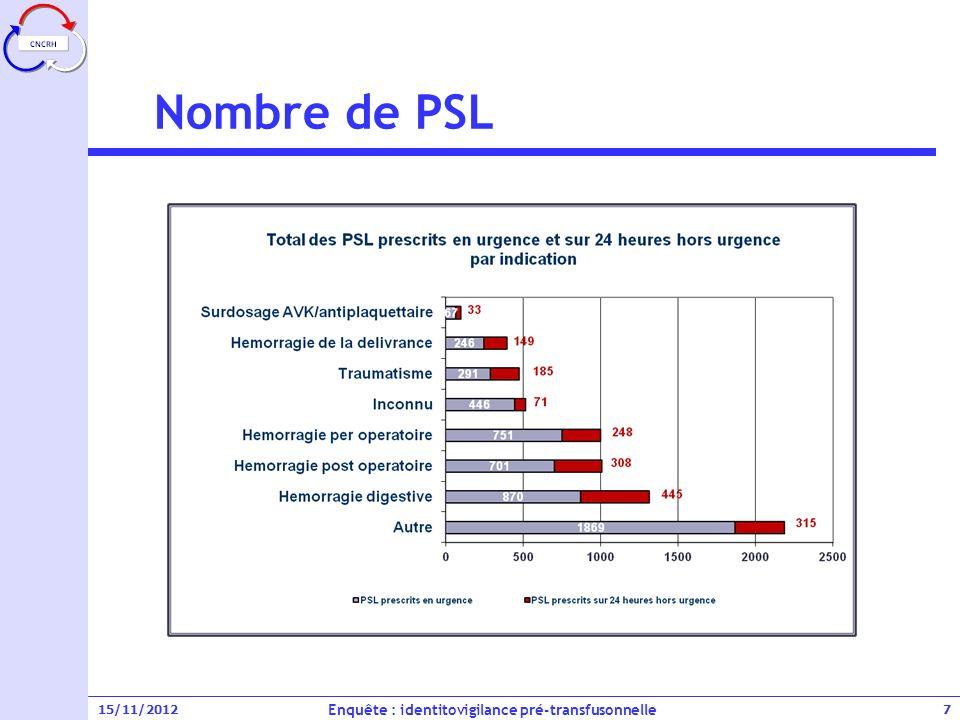 15/11/2012 Nombre de PSL Enquête : identitovigilance pré-transfusonnelle 8