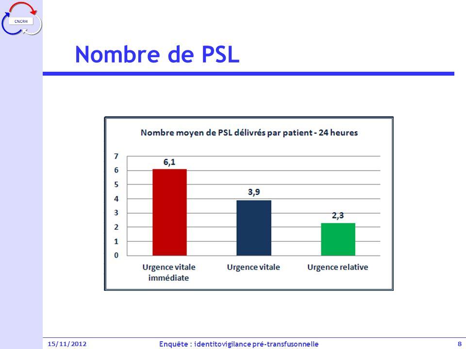 15/11/2012 Conclusion - Questions Enquête : identitovigilance pré-transfusonnelle 19 / 6 995 PSL - 2 102 patients / 24 % des PSL délivrés en UVI, 23 % en UV, 51 % en UR (en urgence) / UR essentiellement traitée en DD et pour diagnostic « autre » UR correspond à des organisations spécifiques .
