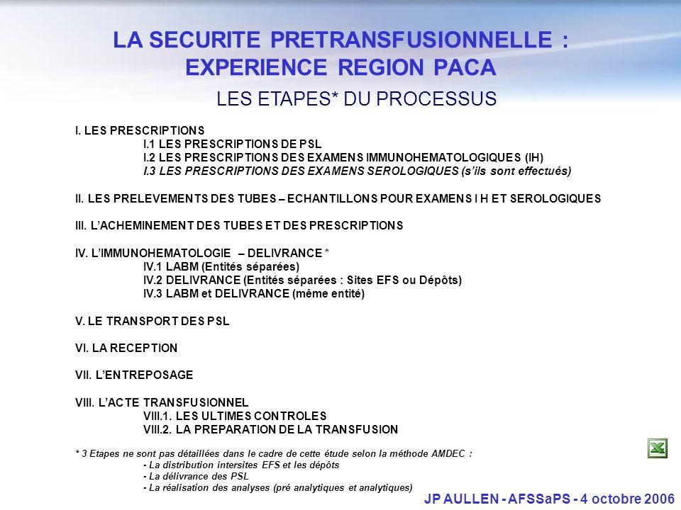 LA SECURITE PRETRANSFUSIONNELLE : EXPERIENCE REGION PACA JP AULLEN - AFSSaPS - 4 octobre 2006 LES ETAPES* DU PROCESSUS I. LES PRESCRIPTIONS I.1 LES PR