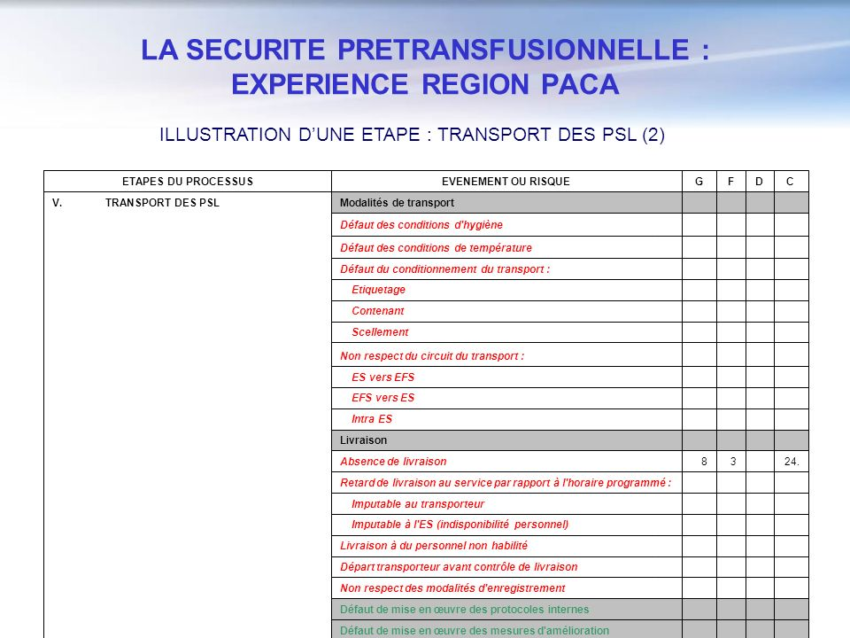 LA SECURITE PRETRANSFUSIONNELLE : EXPERIENCE REGION PACA ILLUSTRATION DUNE ETAPE : TRANSPORT DES PSL (2) Défaut de mise en œuvre des protocoles intern