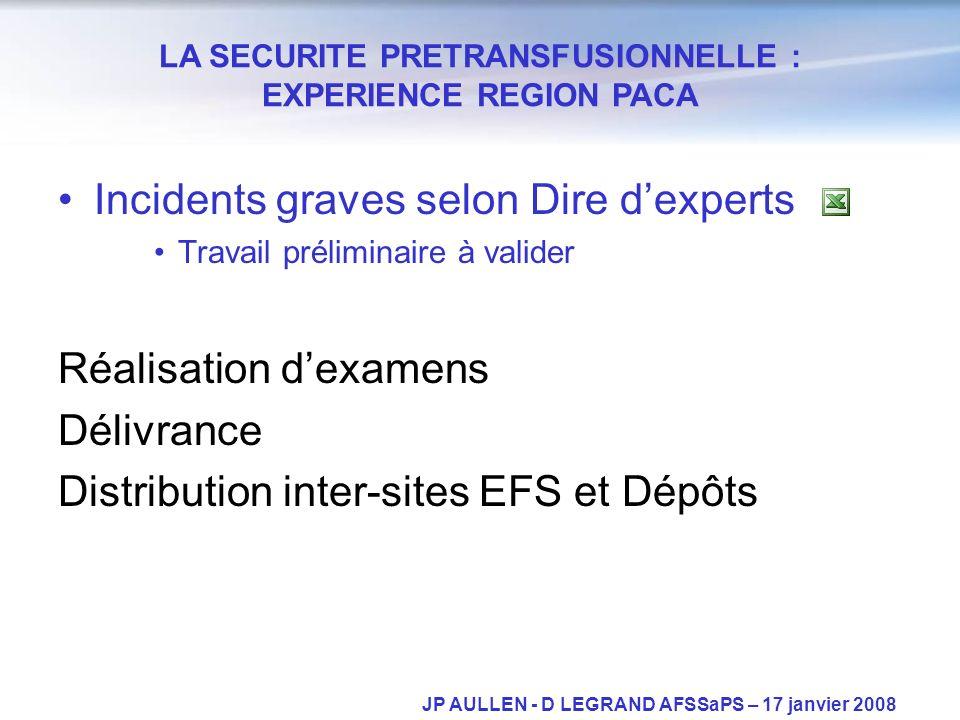 Incidents graves selon Dire dexperts Travail préliminaire à valider Réalisation dexamens Délivrance Distribution inter-sites EFS et Dépôts LA SECURITE