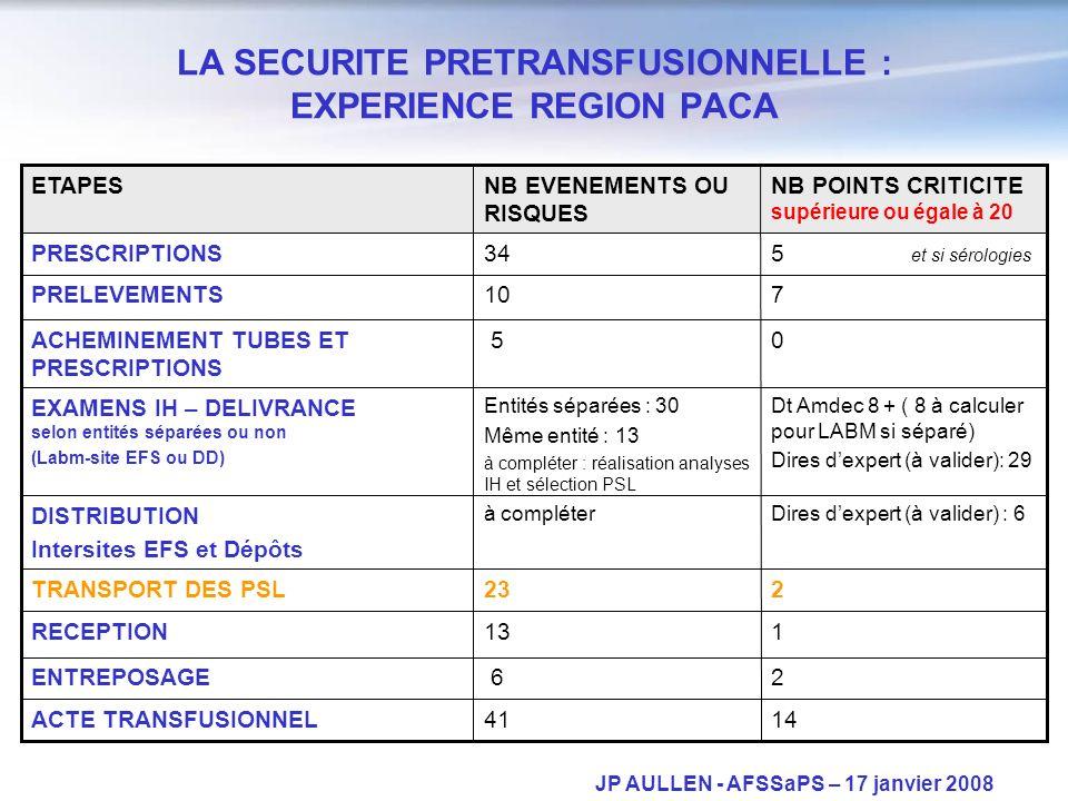 JP AULLEN - AFSSaPS – 17 janvier 2008 Dires dexpert (à valider) : 6à compléter DISTRIBUTION Intersites EFS et Dépôts 5 et si sérologies 34PRESCRIPTIONS 1441ACTE TRANSFUSIONNEL 2 6ENTREPOSAGE 113RECEPTION 223TRANSPORT DES PSL Dt Amdec 8 + ( 8 à calculer pour LABM si séparé) Dires dexpert (à valider): 29 Entités séparées : 30 Même entité : 13 à compléter : réalisation analyses IH et sélection PSL EXAMENS IH – DELIVRANCE selon entités séparées ou non (Labm-site EFS ou DD) 0 5ACHEMINEMENT TUBES ET PRESCRIPTIONS 710PRELEVEMENTS NB POINTS CRITICITE supérieure ou égale à 20 NB EVENEMENTS OU RISQUES ETAPES