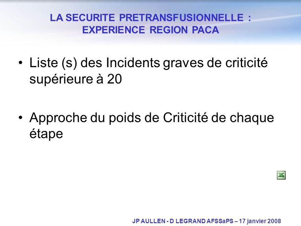 Liste (s) des Incidents graves de criticité supérieure à 20 Approche du poids de Criticité de chaque étape LA SECURITE PRETRANSFUSIONNELLE : EXPERIENC