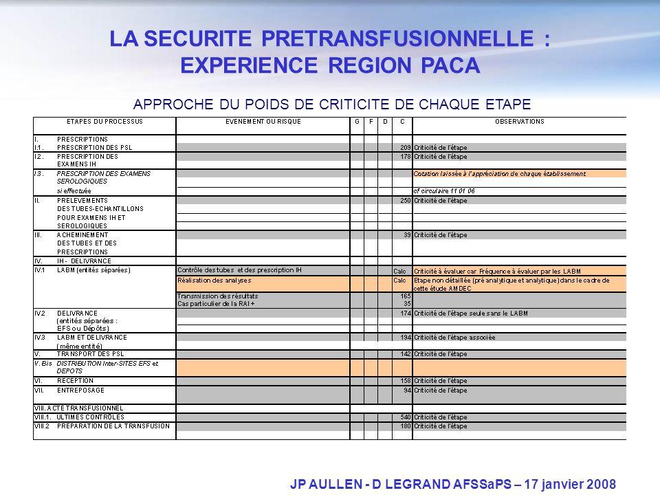 JP AULLEN - D LEGRAND AFSSaPS – 17 janvier 2008 LA SECURITE PRETRANSFUSIONNELLE : EXPERIENCE REGION PACA APPROCHE DU POIDS DE CRITICITE DE CHAQUE ETAP