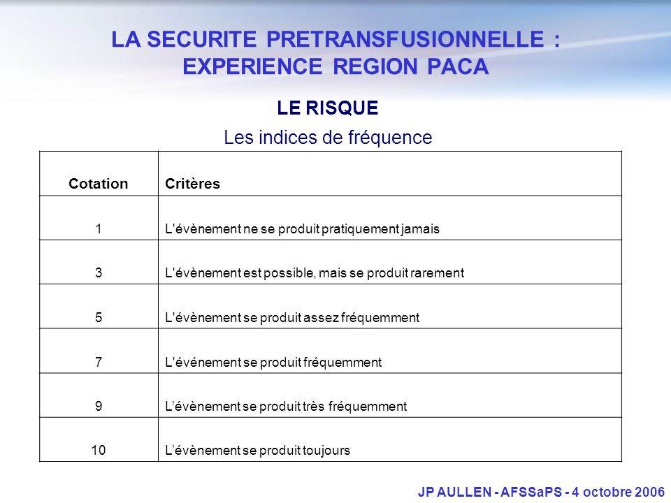 LA SECURITE PRETRANSFUSIONNELLE : EXPERIENCE REGION PACA LE RISQUE Les indices de fréquence JP AULLEN - AFSSaPS - 4 octobre 2006 CotationCritères 1L'é