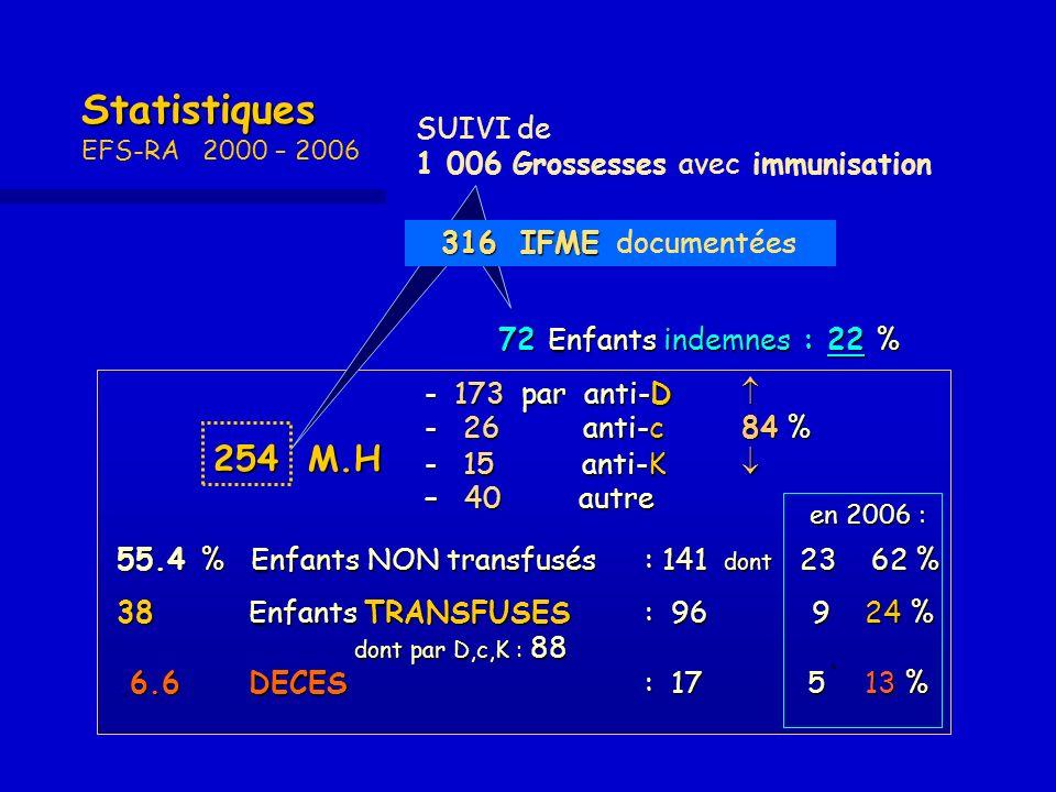 Statistiques Statistiques EFS-RA 2000 – 2006 72 Enfants indemnes : 22 % 72 Enfants indemnes : 22 % SUIVI de 1 006 Grossesses avec immunisation - 173 p