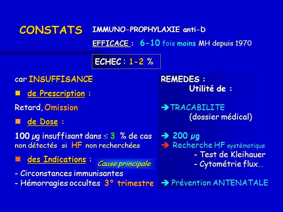Collège National des Gynécologues et Obstétriciens Français 12/2005 RECOMMANDATIONS pour la Pratique Clinique de la prévention de lallo-immunisation anti-D à lACCOUCHEMENTdenfant D+ 1/ à lACCOUCHEMENT denfant D+ soit chez 75 000 femmes / an Immunoglobulines chez la Femme D - non anti-D anti-D Immunoglobulines chez la Femme D - non anti-D anti-D CIBLEE pendant la grossesse 2/ CIBLEE pendant la grossesse (interruption et évènements immunisants) peuvent être concernées : 160 000 femmes dont 100 000 avec fœtus D+ … /… Intérêt de : Intérêt de : -Recherche HF -Typage foetal 200 µg + si>8 HF (4 ml) 200 µg + si>8 HF (4 ml) 200 µg 1°trimestre 200 µg 200 µg + si>24 HF (12 ml) 2,3°trimestre 200 µg + si>24 HF (12 ml)
