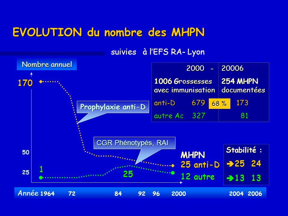 Nombre annuel Nombre annuel EVOLUTION du nombre des MHPN MHPN 25 anti-D 25 170 50 25170 12 autre 1 suivies à lEFS RA- Lyon Prophylaxie anti-D CGR Phén