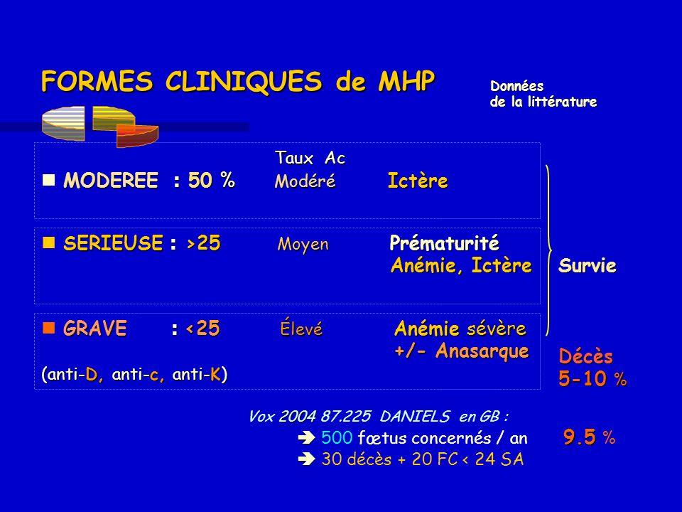 GRAVE : <25 Élevé Anémie sévère +/- Anasarque (anti-D, anti-c, anti-K) GRAVE : <25 Élevé Anémie sévère +/- Anasarque (anti-D, anti-c, anti-K) FORMES C