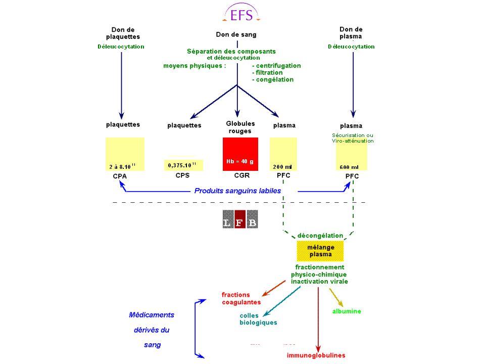 I - LA DÉLEUCOCYTATION 1 - Principe : diminution du nombre de leucocytes résiduels dans les PSL.