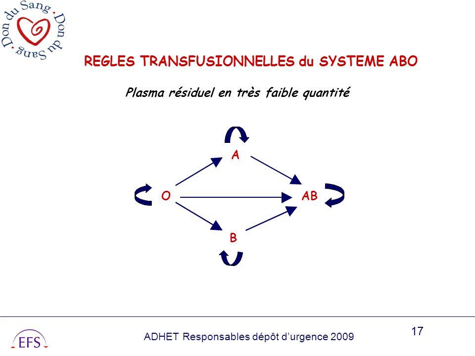 ADHET Responsables dépôt durgence 2009 17 A OAB B REGLES TRANSFUSIONNELLES du SYSTEME ABO Plasma résiduel en très faible quantité