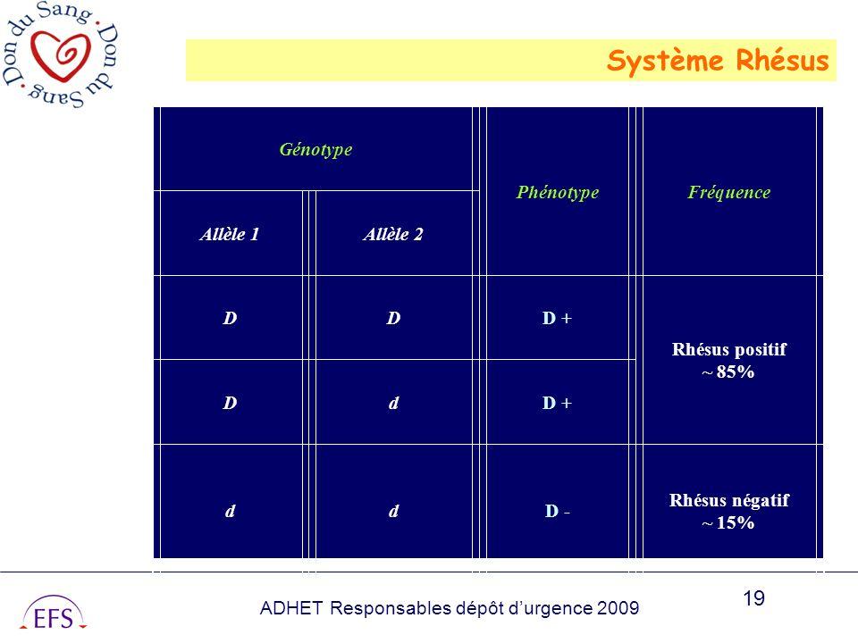 ADHET Responsables dépôt durgence 2009 19 Génotype PhénotypeFréquence Allèle 1Allèle 2 DDD + Rhésus positif ~ 85% DdD + ddD - Rhésus négatif ~ 15% Sys