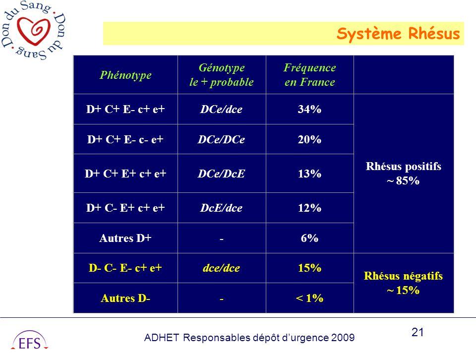 ADHET Responsables dépôt durgence 2009 21 Phénotype Génotype le + probable Fréquence en France D+ C+ E- c+ e+DCe/dce34% Rhésus positifs ~ 85% D+ C+ E-