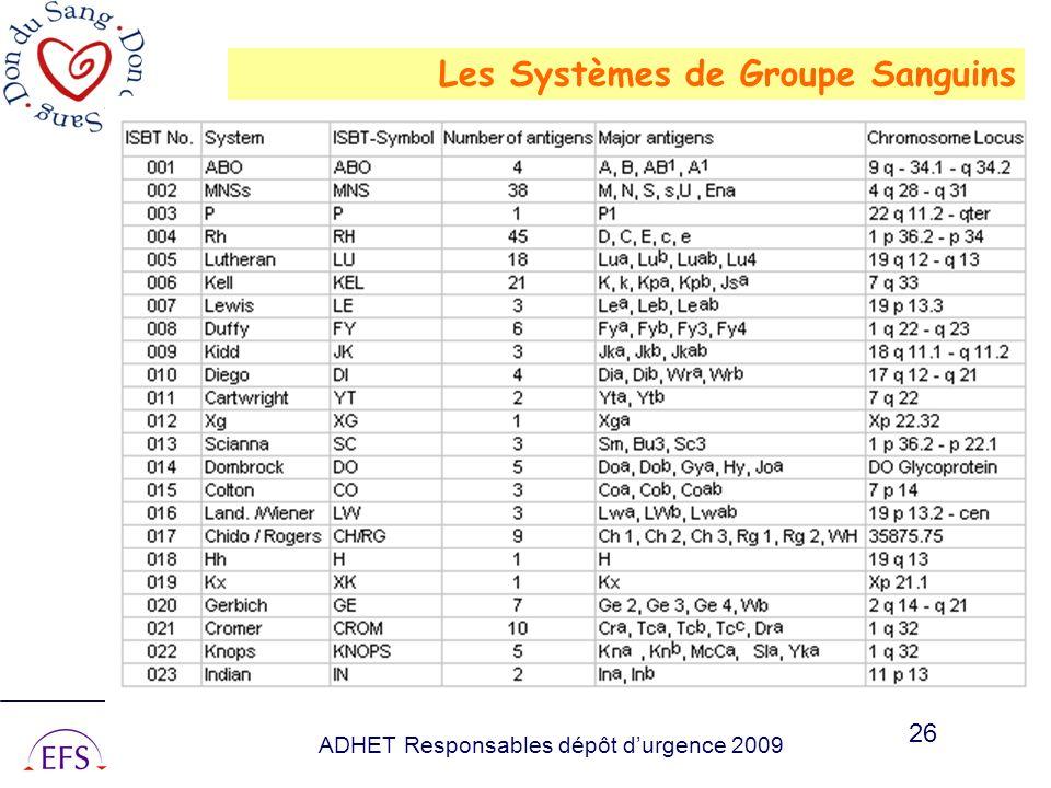 ADHET Responsables dépôt durgence 2009 26 Les Systèmes de Groupe Sanguins