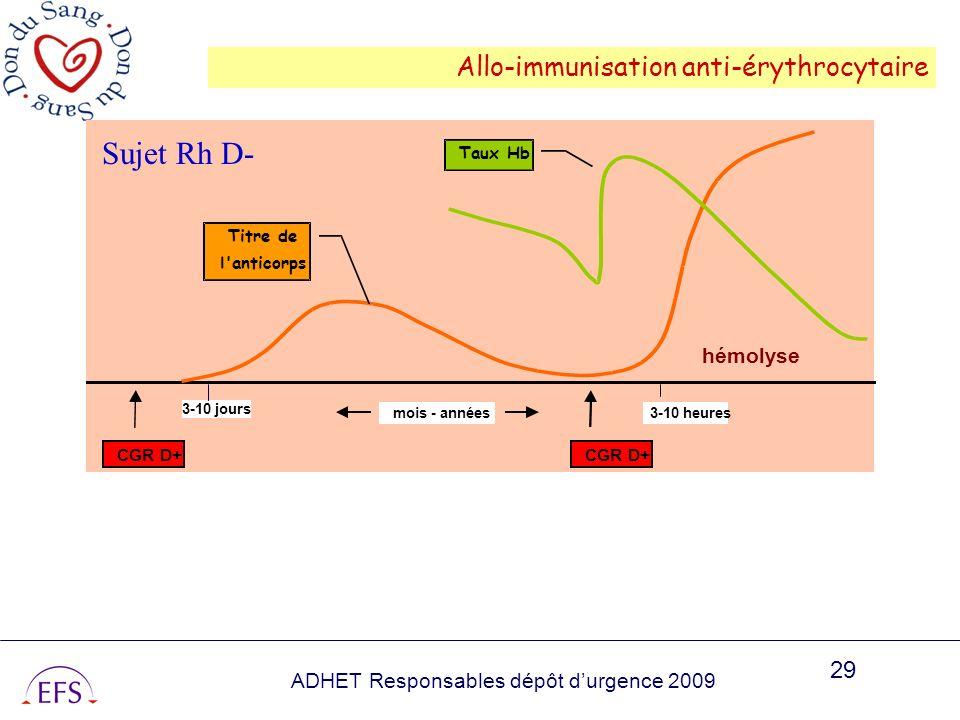 ADHET Responsables dépôt durgence 2009 29 Allo-immunisation anti-érythrocytaire hémolyse CGR D+ Titre de l'anticorps Taux Hb 3-10 heuresmois - années