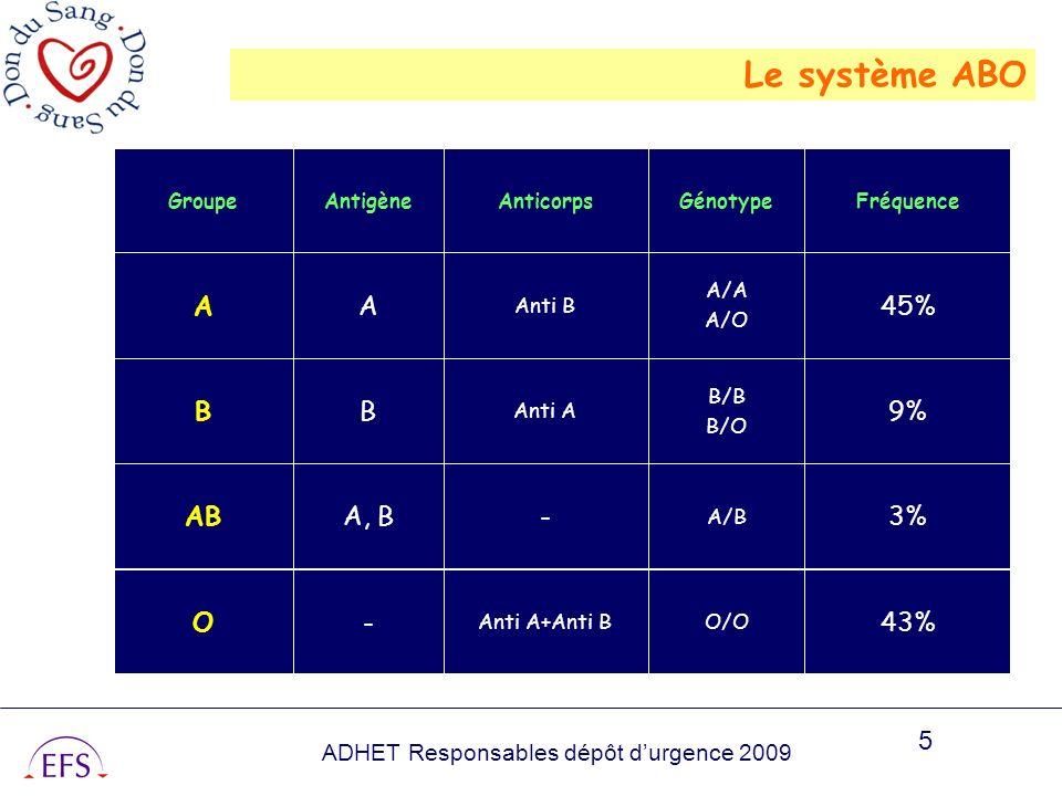 ADHET Responsables dépôt durgence 2009 5 43% O/OAnti A+Anti B -O 3% A/B -A, BAB 9% B/B B/O Anti A BB 45% A/A A/O Anti B AA FréquenceGénotypeAnticorpsA