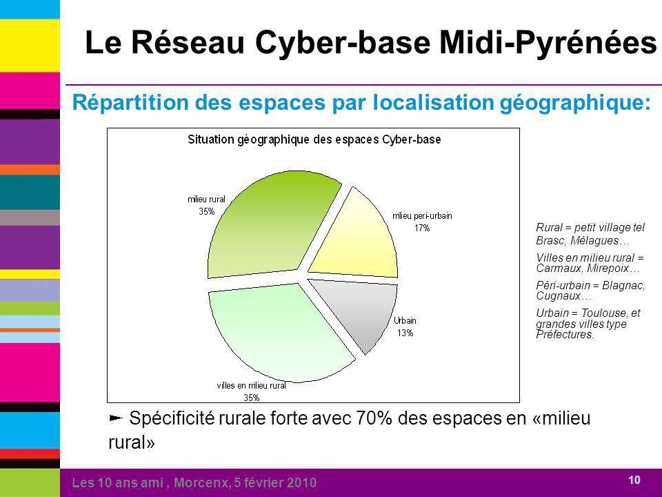 Les 10 ans ami, Morcenx, 5 février 2010 10 Le Réseau Cyber-base Midi-Pyrénées Répartition des espaces par localisation géographique: Rural = petit vil