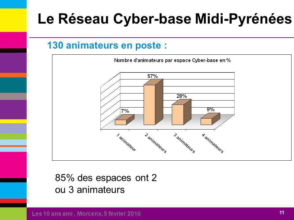 Les 10 ans ami, Morcenx, 5 février 2010 11 130 animateurs en poste : 85% des espaces ont 2 ou 3 animateurs Le Réseau Cyber-base Midi-Pyrénées