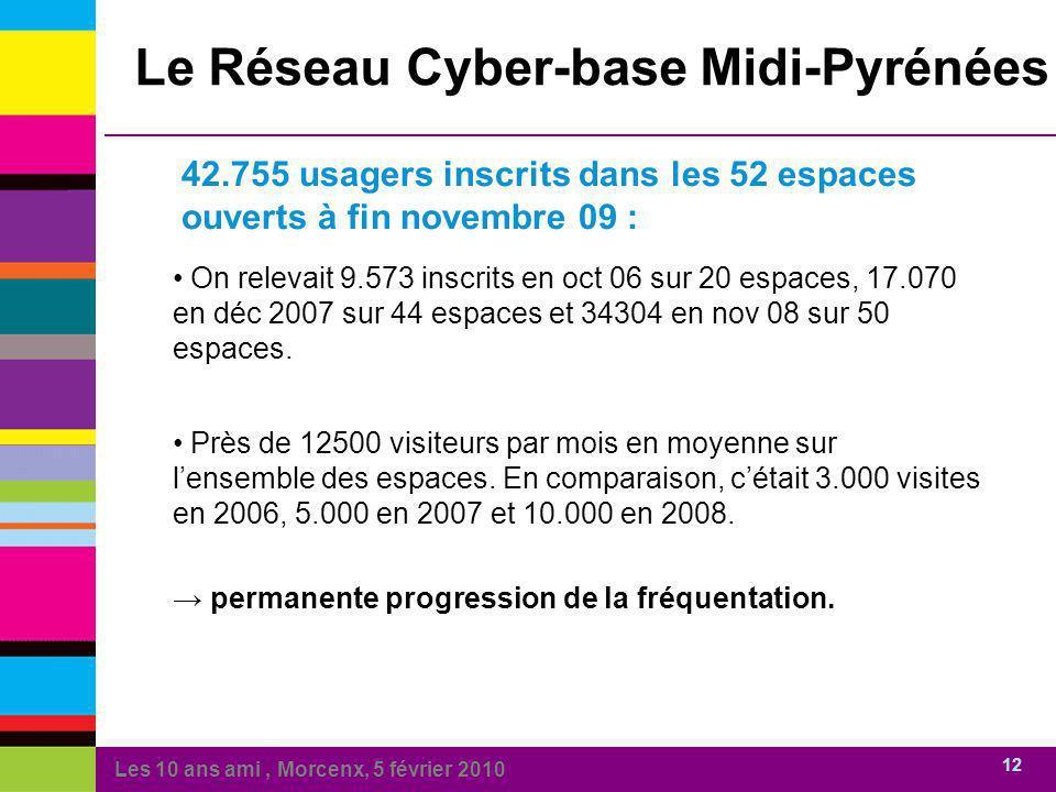 Les 10 ans ami, Morcenx, 5 février 2010 12 42.755 usagers inscrits dans les 52 espaces ouverts à fin novembre 09 : Le Réseau Cyber-base Midi-Pyrénées On relevait 9.573 inscrits en oct 06 sur 20 espaces, 17.070 en déc 2007 sur 44 espaces et 34304 en nov 08 sur 50 espaces.