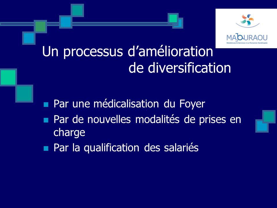 Un processus damélioration de diversification Par une médicalisation du Foyer Par de nouvelles modalités de prises en charge Par la qualification des salariés