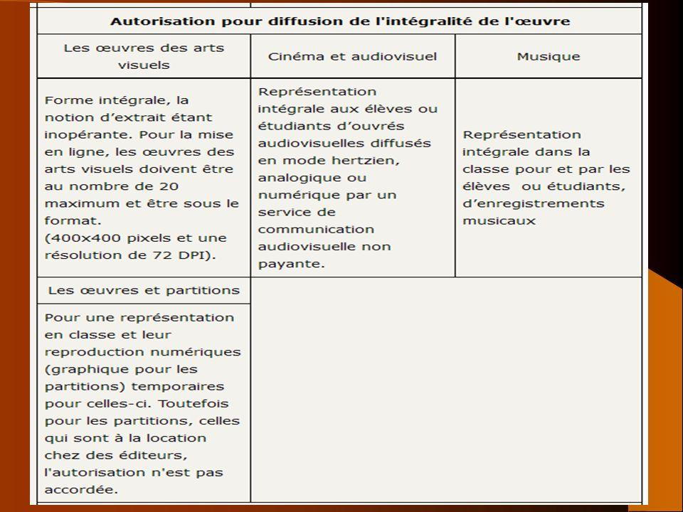 40 Exception pédagogique BOEN n°5 du 4 février 2010 BOEN n°16 du 19 avril 2012 CPI art L. 122-5
