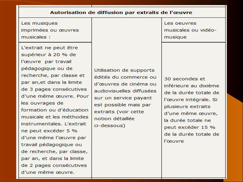 41 Exception pédagogique BOEN n°5 du 4 février 2010 BOEN n°16 du 19 avril 2012 CPI art L. 122-5