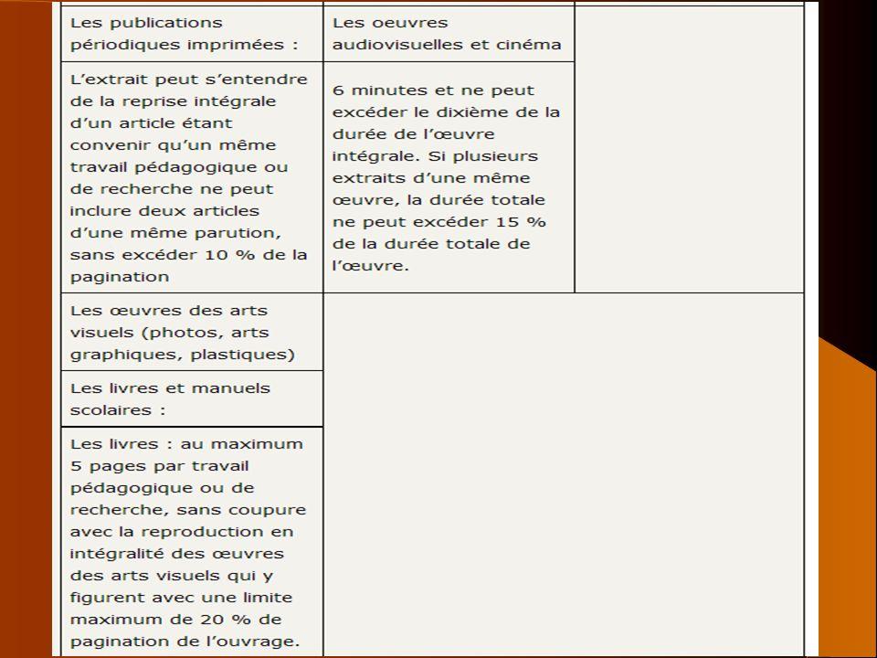 42 Exception pédagogique BOEN n°5 du 4 février 2010 BOEN n°16 du 19 avril 2012 CPI art L. 122-5