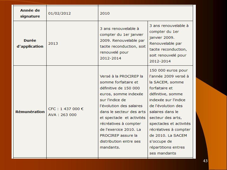 43 Exception pédagogique BOEN n°5 du 4 février 2010 BOEN n°16 du 19 avril 2012 CPI art L. 122-5