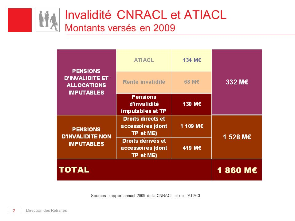 Direction des Retraites 2 Invalidité CNRACL et ATIACL Montants versés en 2009 Sources : rapport annuel 2009 de la CNRACL et de l ATIACL