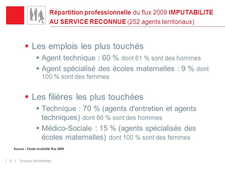 Direction des Retraites 3 Source : Etude invalidité flux 2009 Répartition professionnelle du flux 2009 IMPUTABILITE AU SERVICE RECONNUE (252 agents te