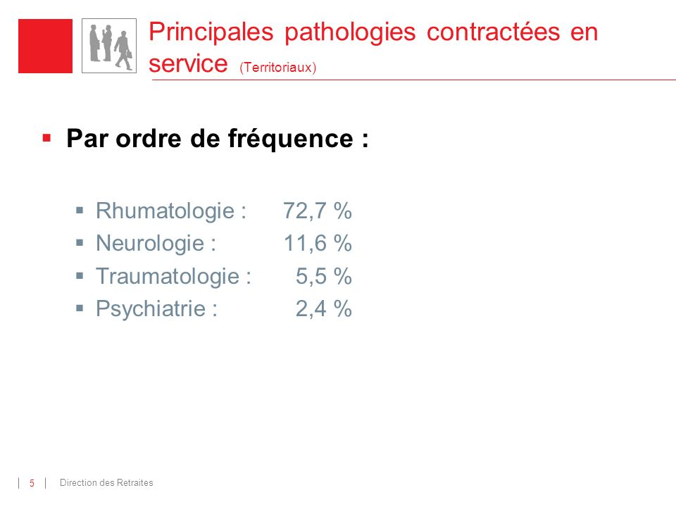 Direction des Retraites 5 Principales pathologies contractées en service (Territoriaux) Par ordre de fréquence : Rhumatologie : 72,7 % Neurologie :11,6 % Traumatologie : 5,5 % Psychiatrie :2,4 %
