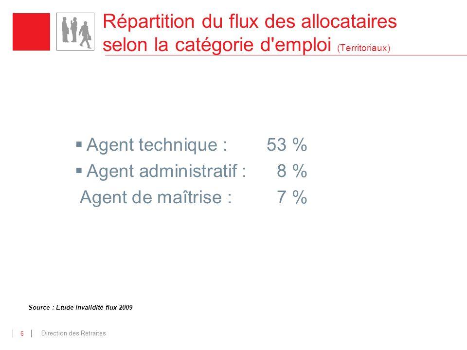 Direction des Retraites 6 Répartition du flux des allocataires selon la catégorie d emploi (Territoriaux) Agent technique : 53 % Agent administratif :8 % Agent de maîtrise : 7 % Source : Etude invalidité flux 2009