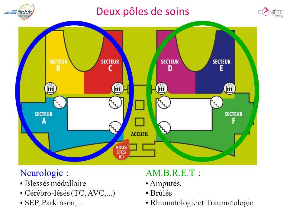 Deux pôles de soins Neurologie : Blessés médullaire Cérébro-lésés (TC, AVC,...) SEP, Parkinson,...