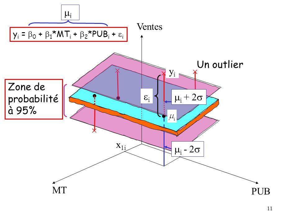11 MT PUB Ventes y i = 0 + 1 *MT i + 2 *PUB i + i x 1i x 2i Zone de probabilité à 95% i yiyi i i + 2 i - 2 Un outlier