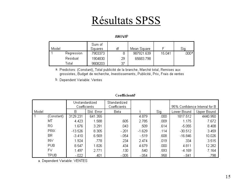 15 Résultats SPSS