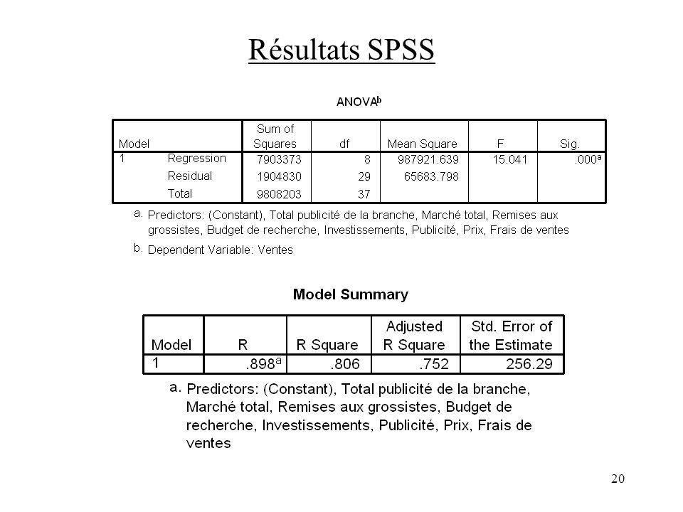 20 Résultats SPSS