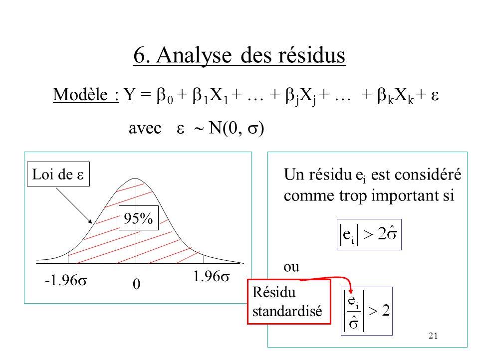 21 6. Analyse des résidus Modèle : Y = 0 + 1 X 1 + … + j X j + … + k X k + avec N(0, ) 0 1.96 -1.96 Loi de 95% Un résidu e i est considéré comme trop