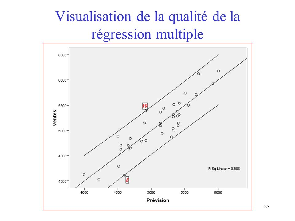 23 Visualisation de la qualité de la régression multiple