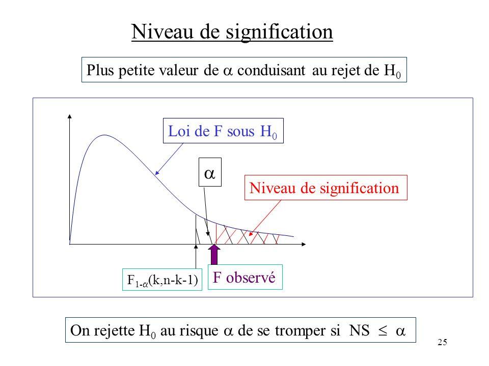 25 Niveau de signification Loi de F sous H 0 F observé Niveau de signification On rejette H 0 au risque de se tromper si NS Plus petite valeur de cond