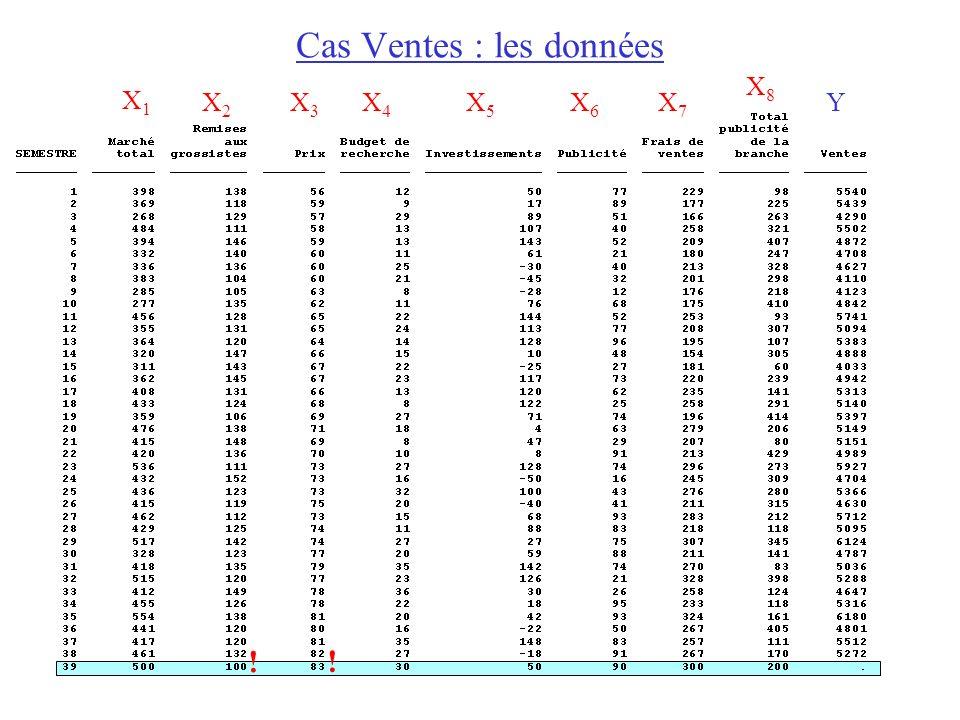 Cas Ventes : les données X1X1 X2X2 X3X3 X4X4 X5X5 X6X6 X7X7 X8X8 Y ! !